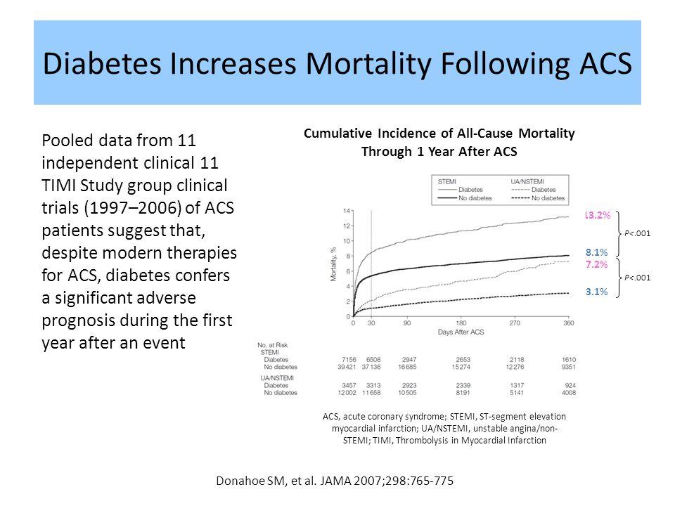 Diabetes Increases Mortality Following ACS
