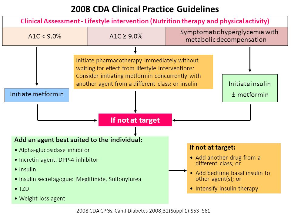 2008 CDA Clinical Practice Guidelines