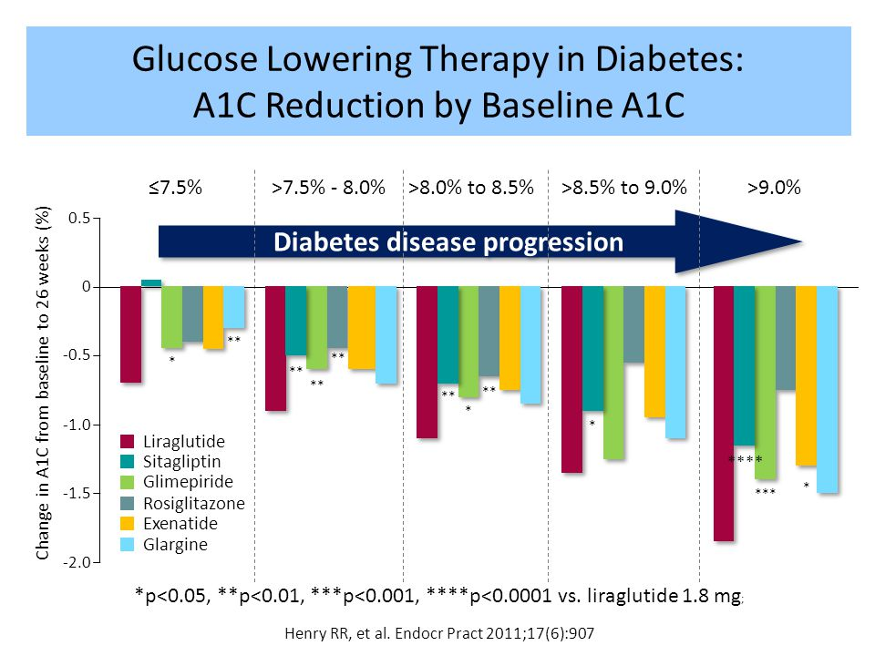Glucose Lowering Therapy in Diabetes: A1C Reduction by Baseline A1C