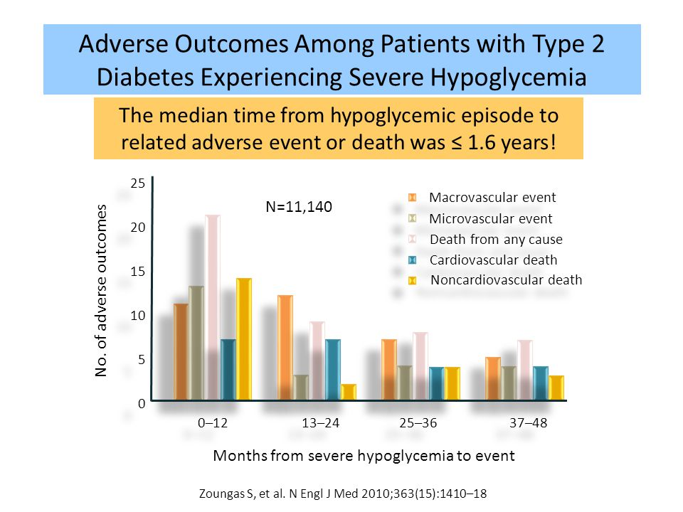 Adverse Outcomes Among Patients with Type 2 Diabetes Experiencing Severe Hypoglycemia