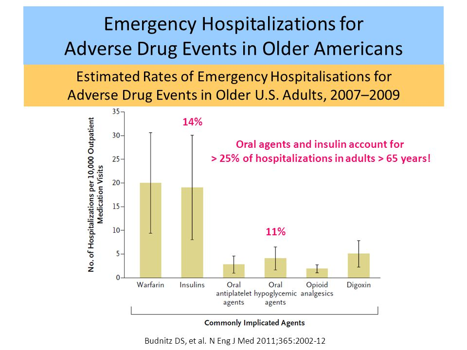 Emergency Hospitalizations for Adverse Drug Events in Older Americans