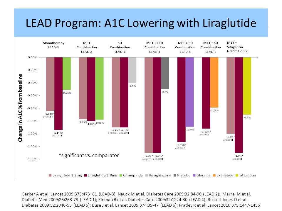 LEAD Program: A1C Lowering with Liraglutide
