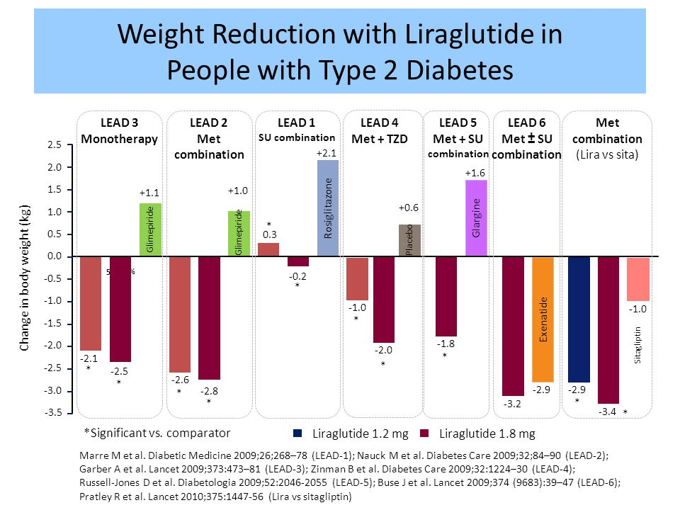 Weight Reduction with Liraglutide in People with Type 2 Diabetes
