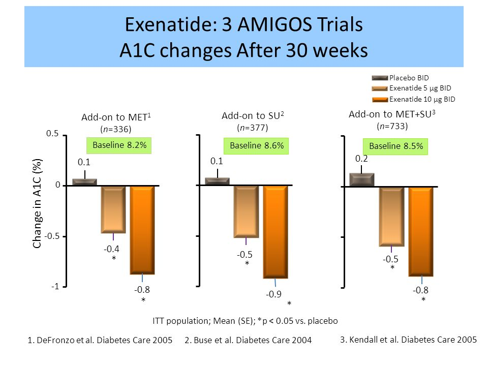 Exenatide: 3 AMIGOS Trials A1C changes After 30 weeks