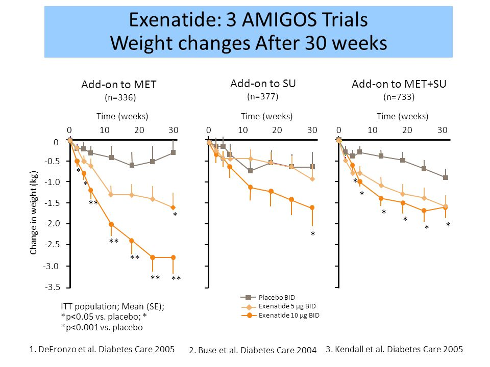 Exenatide: 3 AMIGOS Trials Weight changes After 30 weeks