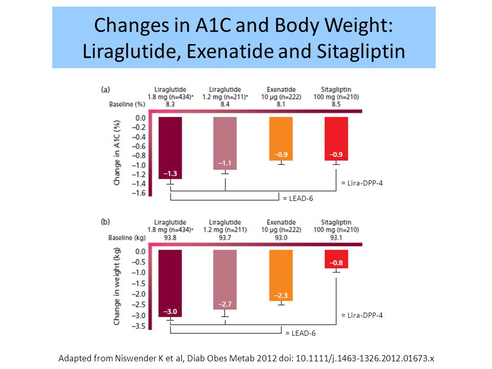 Changes in A1C and Body Weight: Liraglutide, Exenatide and Sitagliptin