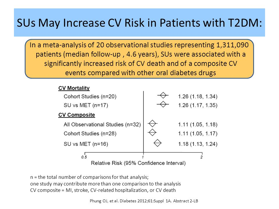 SUs May Increase CV Risk in Patients with T2DM: