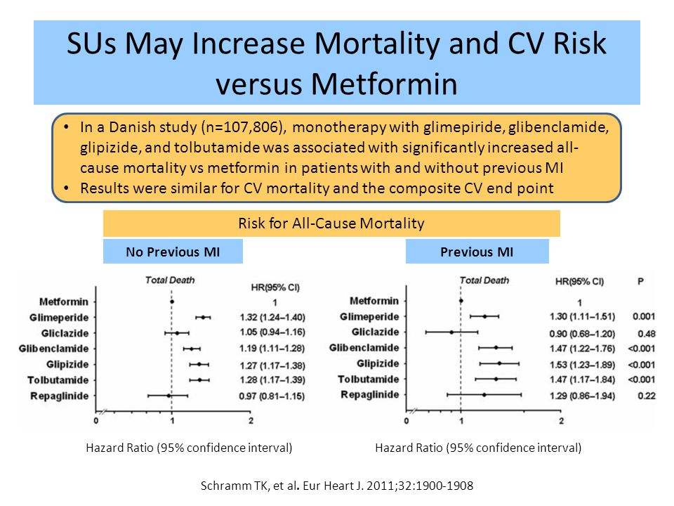 SUs May Increase Mortality and CV Risk versus Metformin
