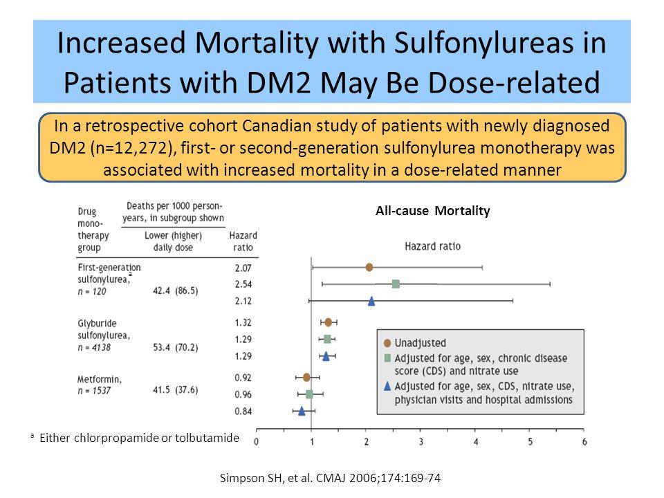 Simpson SH, et al. CMAJ 2006;174:169-74