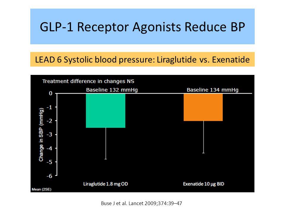 GLP-1 Receptor Agonists Reduce BP