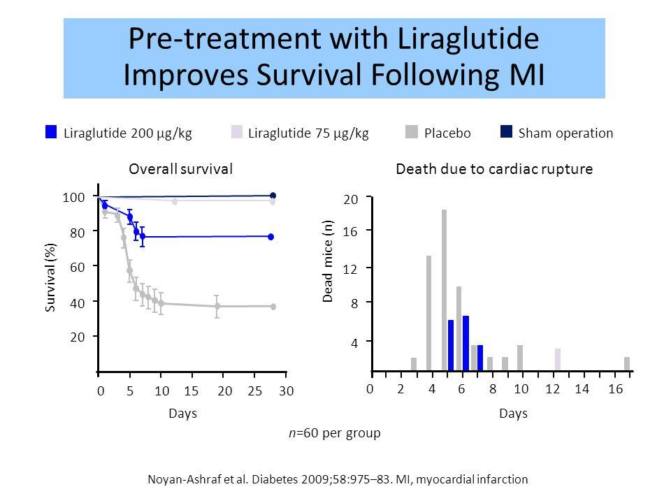 Pre-treatment with Liraglutide Improves Survival Following MI