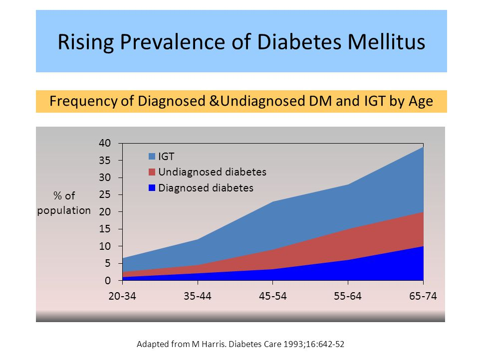 Rising Prevalence of Diabetes Mellitus