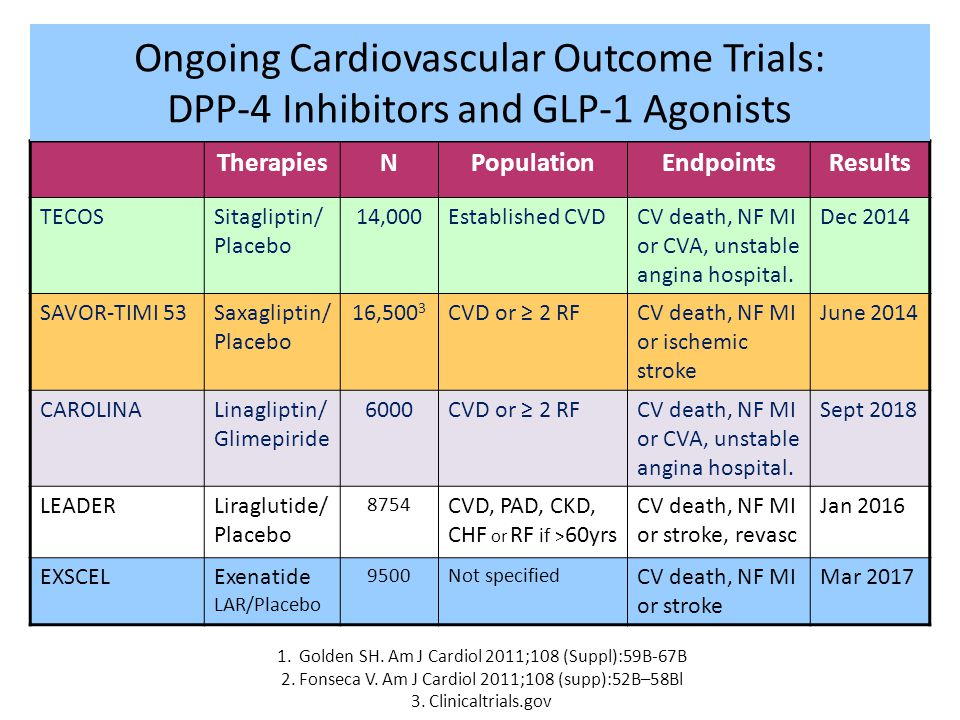 Ongoing Cardiovascular Outcome Trials: