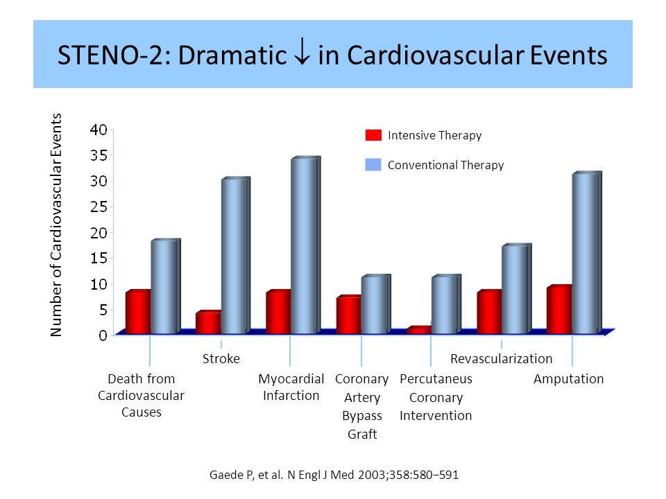 STENO-2: Dramatic  in Cardiovascular Events