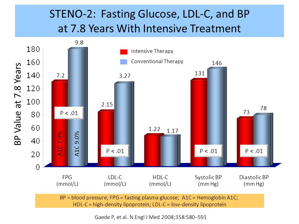 STENO-2: Fasting Glucose, LDL-C, and BP