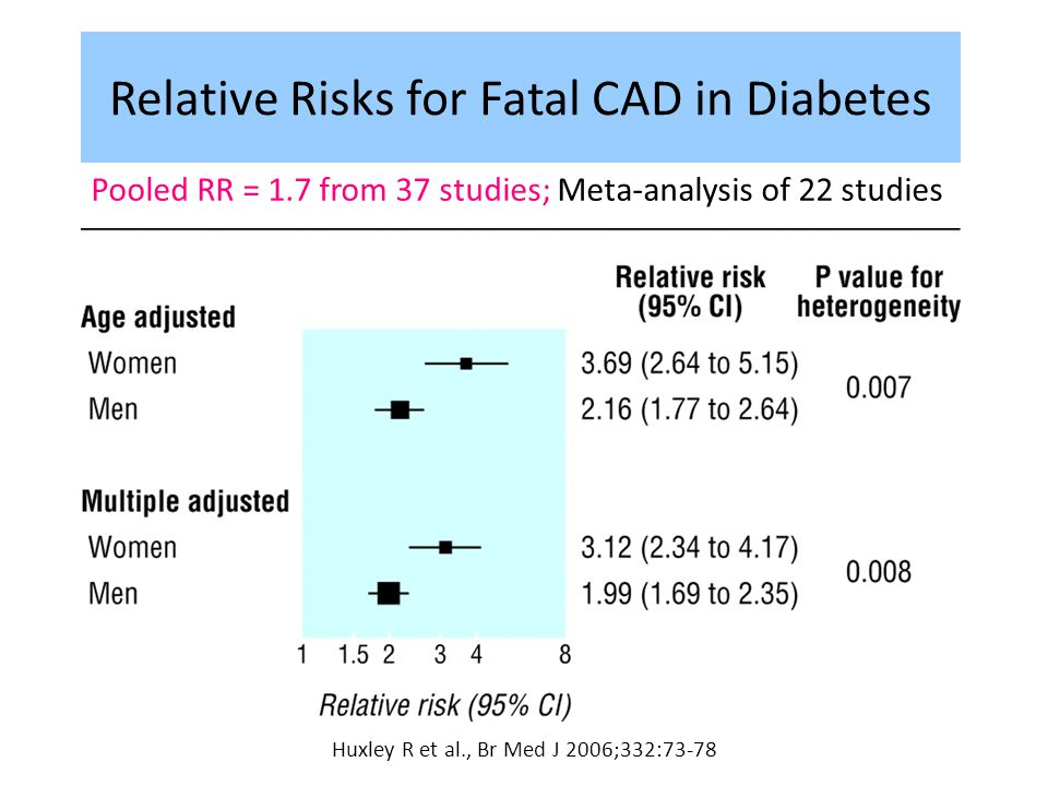 Relative Risks for Fatal CAD in Diabetes