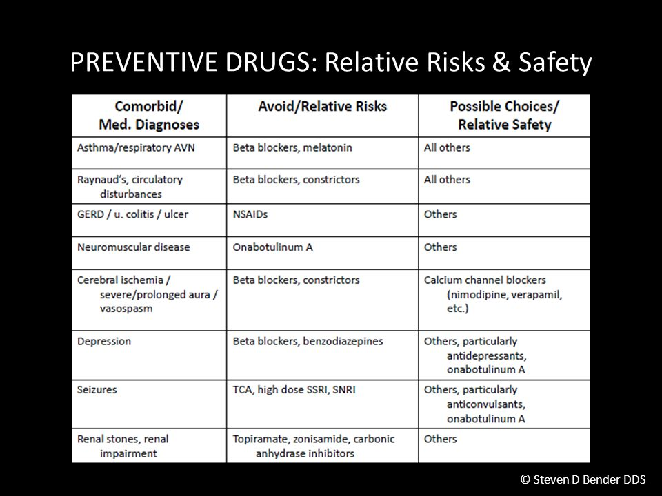 PREVENTIVE DRUGS: Relative Risks & Safety