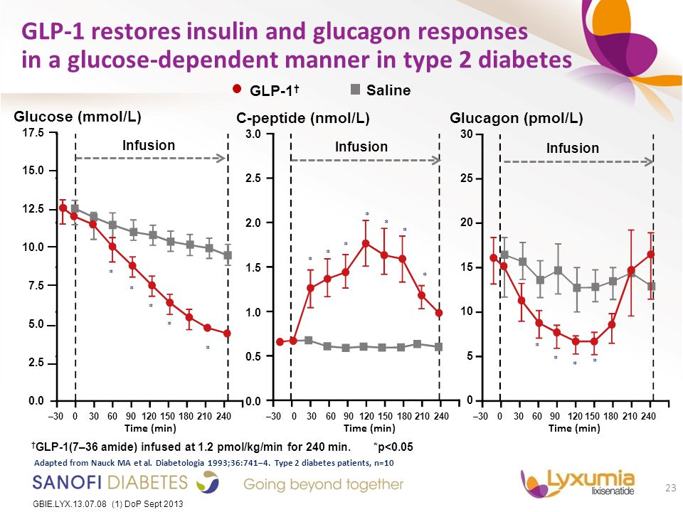 GLP-1 restores insulin and glucagon responses in a glucose-dependent manner in type 2 diabetes