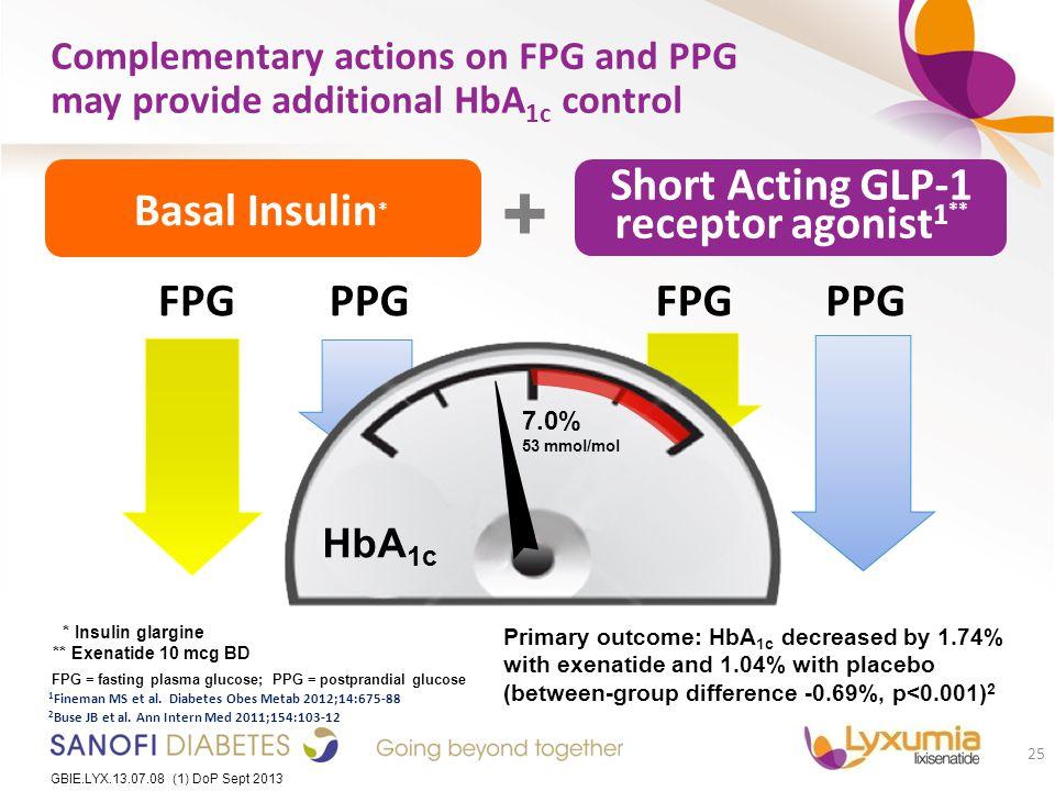 Short Acting GLP-1 receptor agonist1**