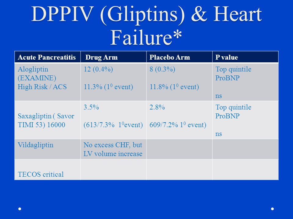 DPPIV (Gliptins) & Heart Failure*