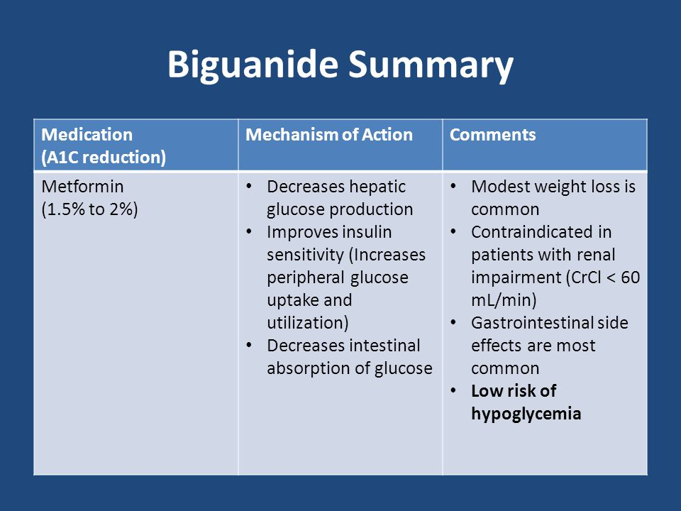 Biguanide Summary Medication (A1C reduction) Mechanism of Action