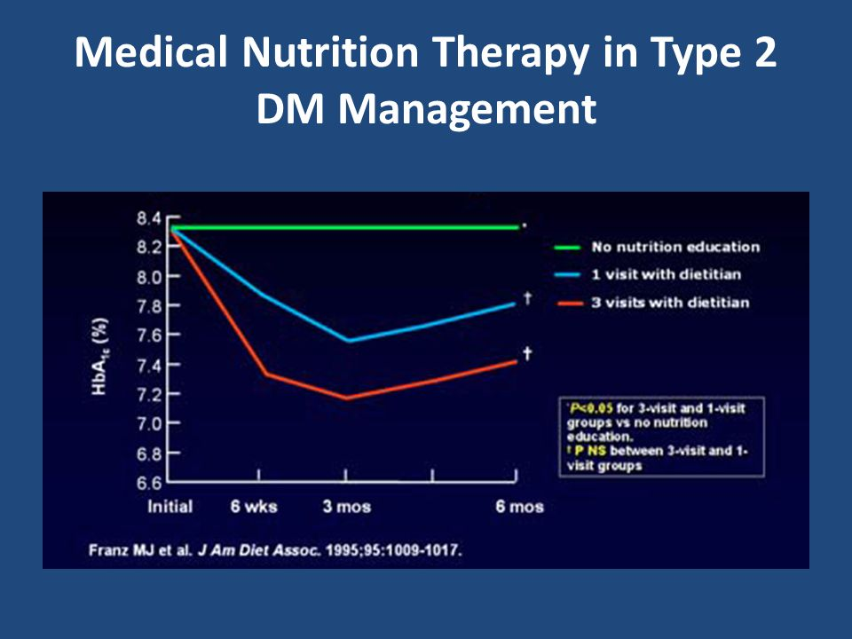 Medical Nutrition Therapy in Type 2 DM Management