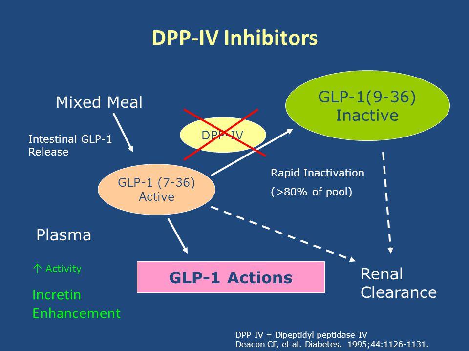 DPP-IV Inhibitors GLP-1(9-36) Inactive Mixed Meal Plasma