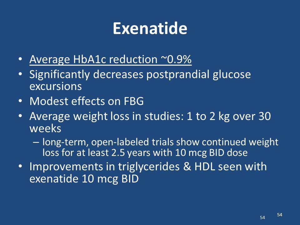 Exenatide Average HbA1c reduction ~0.9%