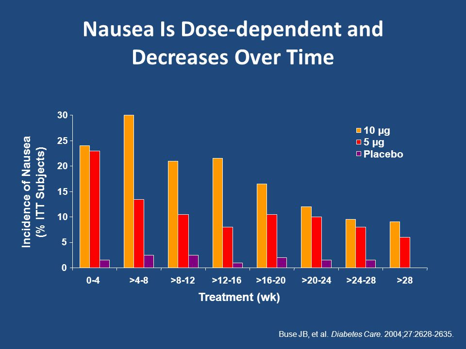 Nausea Is Dose-dependent and