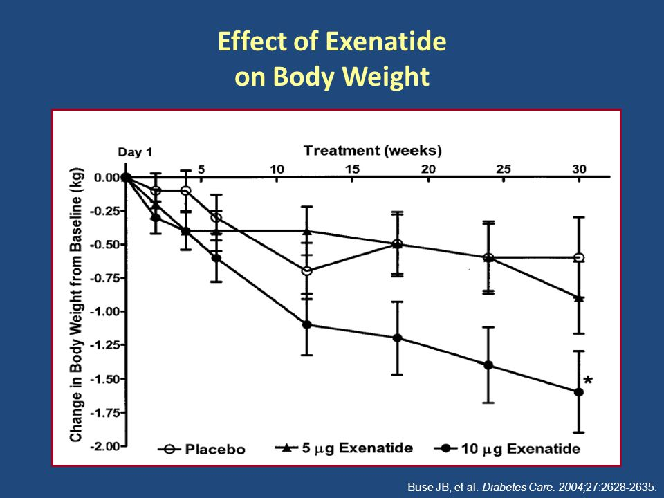 Effect of Exenatide on Body Weight