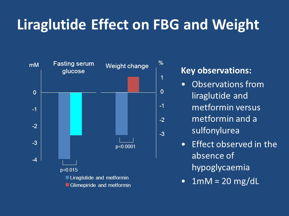 Liraglutide Effect on FBG and Weight