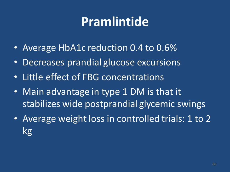 Pramlintide Average HbA1c reduction 0.4 to 0.6%