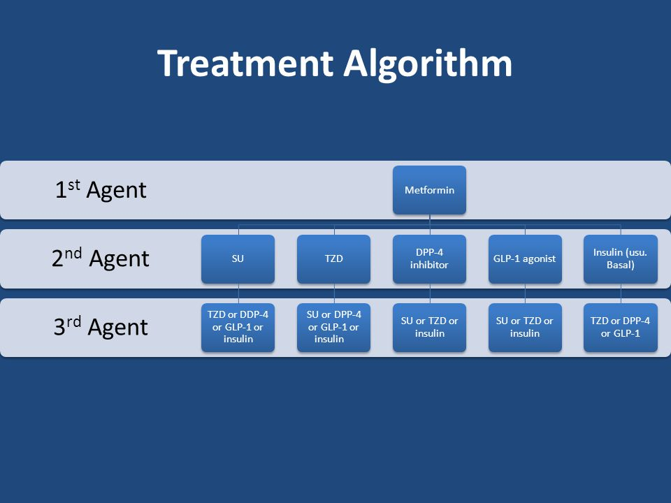 Treatment Algorithm 1st Agent 2nd Agent 3rd Agent Metformin SU