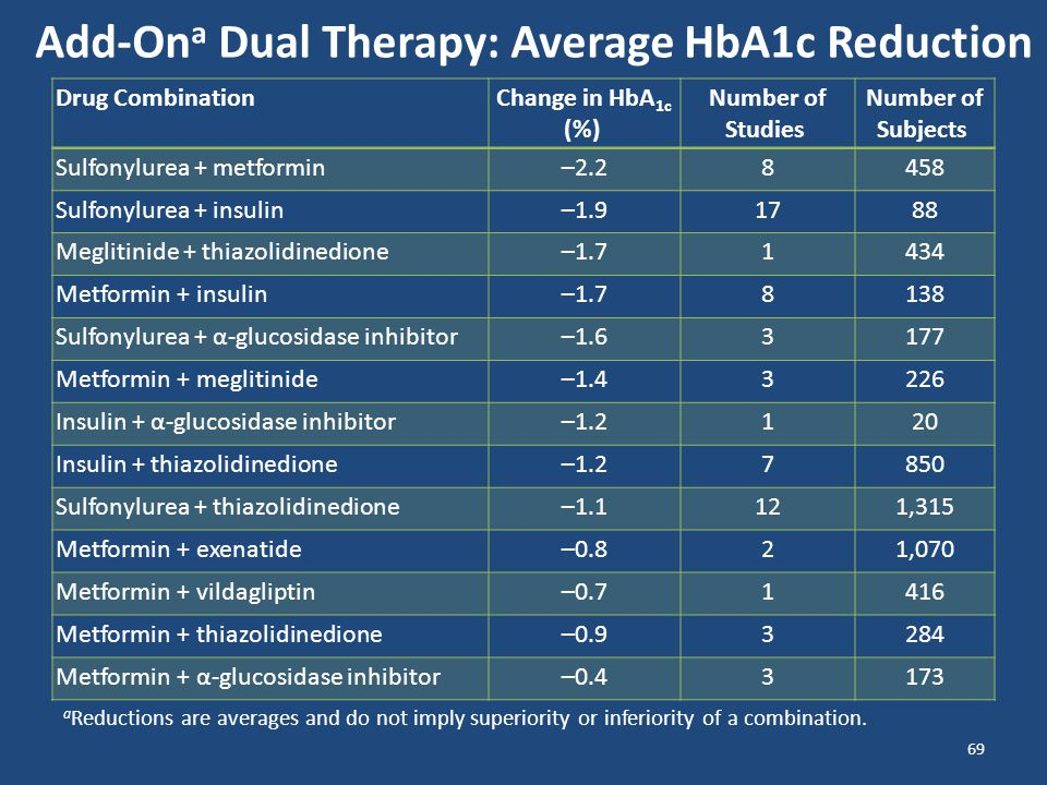 Add-Ona Dual Therapy: Average HbA1c Reduction