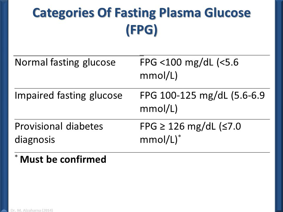 Categories Of Fasting Plasma Glucose (FPG)