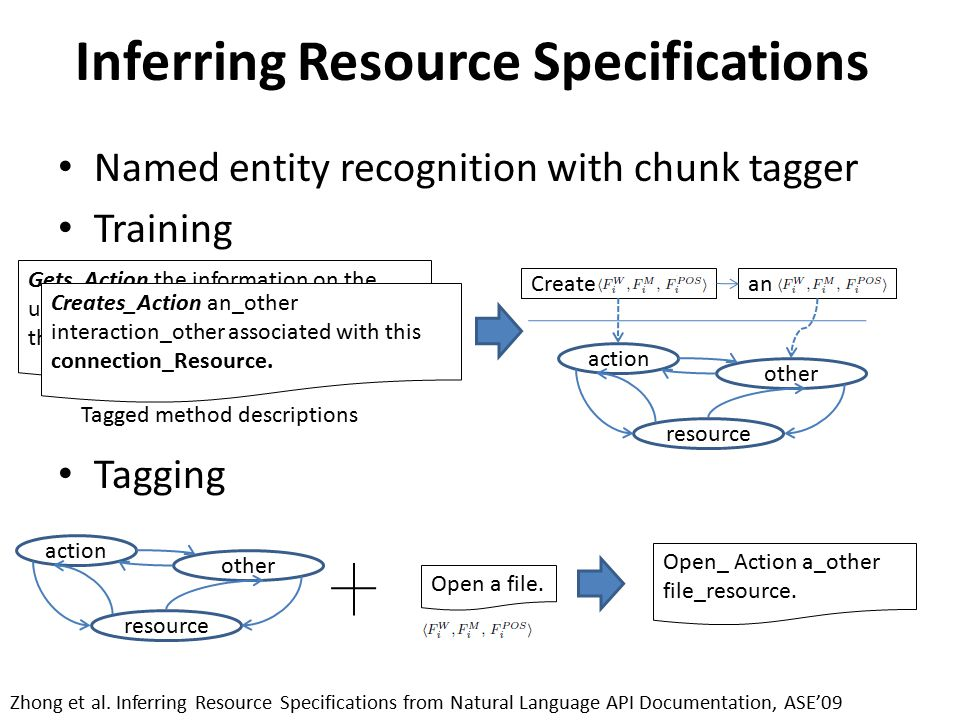 Inferring Resource Specifications