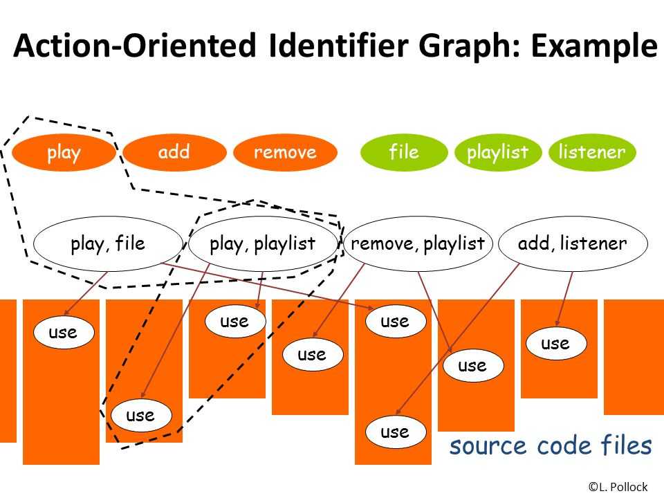 Action-Oriented Identifier Graph: Example