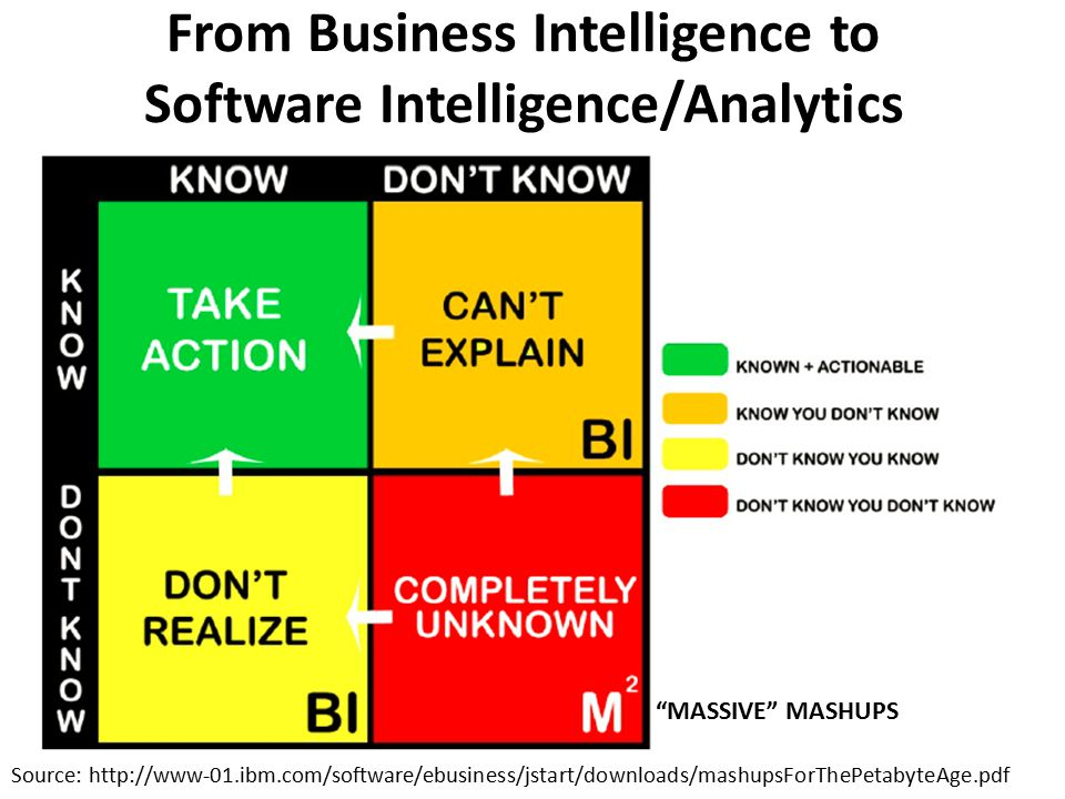 From Business Intelligence to Software Intelligence/Analytics
