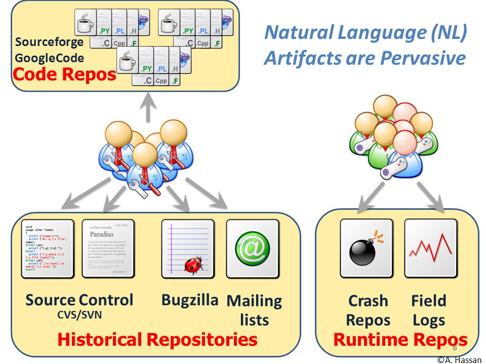 Historical Repositories