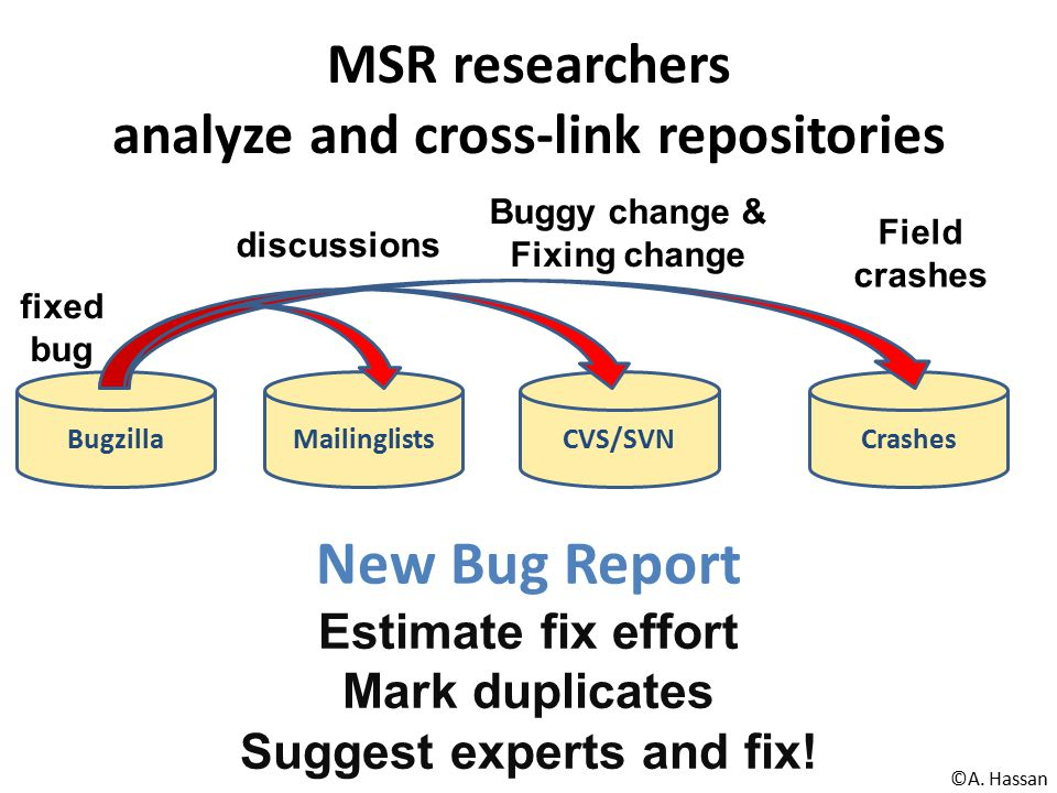 MSR researchers analyze and cross-link repositories