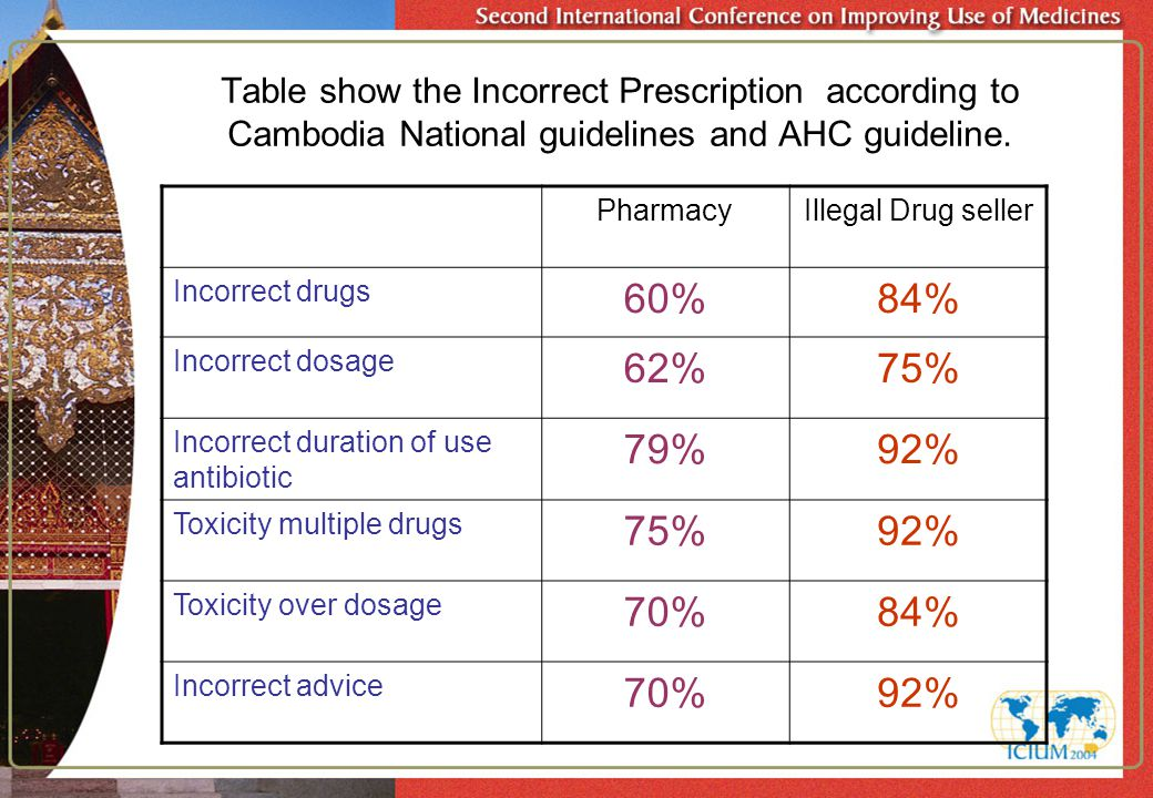 Table show the Incorrect Prescription according to Cambodia National guidelines and AHC guideline.