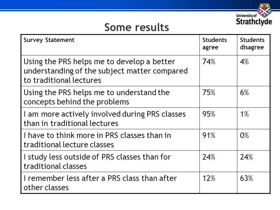 Some results Survey Statement. Students agree. Students disagree.
