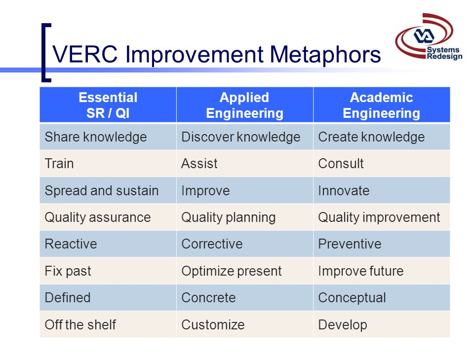VERC Improvement Metaphors