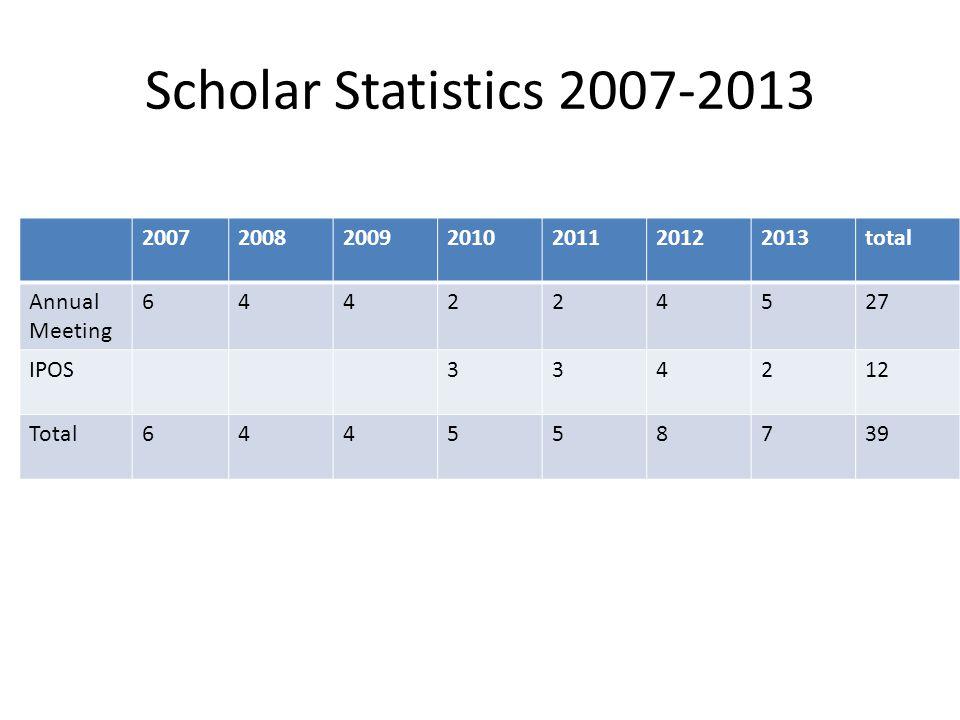 Scholar Statistics 2007-2013 2007 2008 2009 2010 2011 2012 2013 total