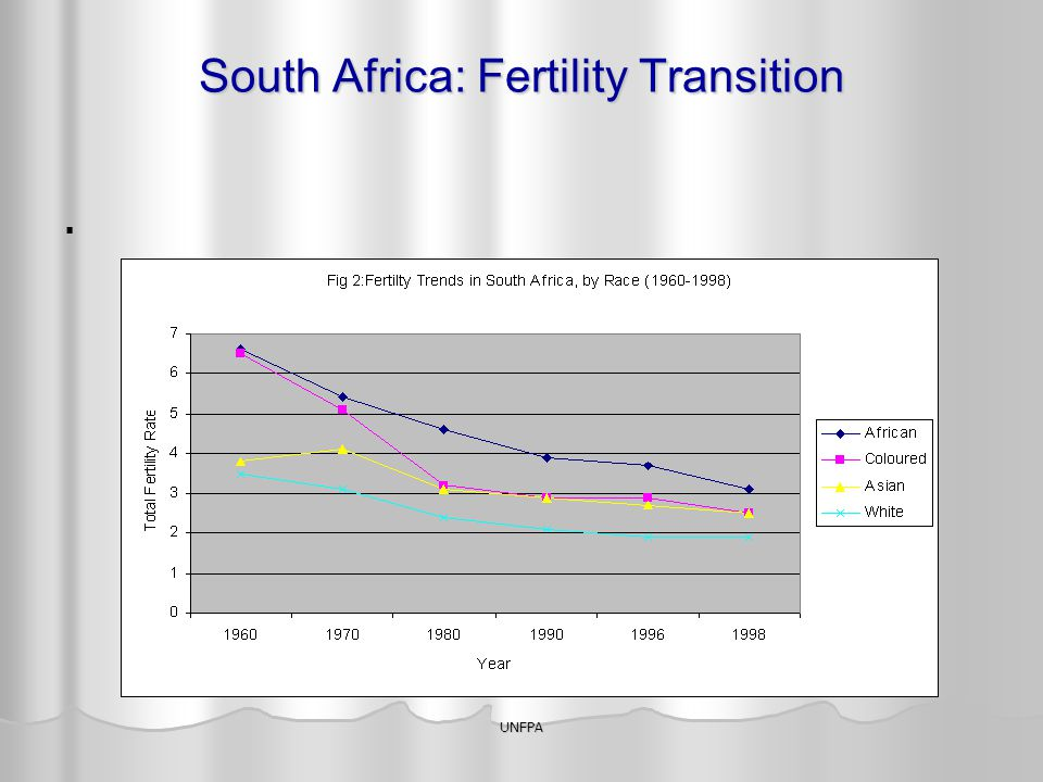 South Africa: Fertility Transition