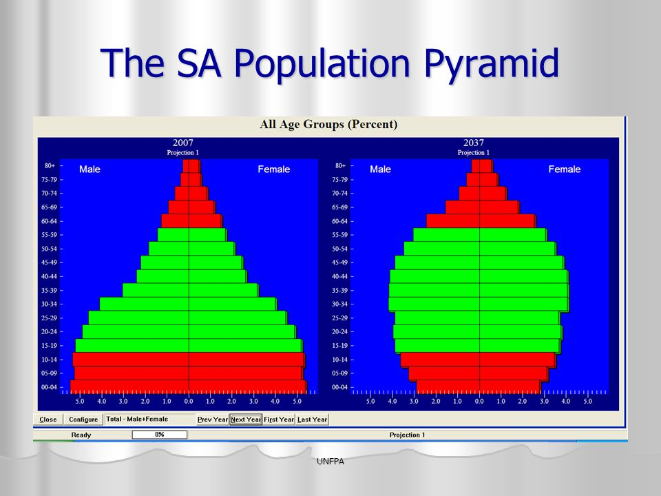 The SA Population Pyramid