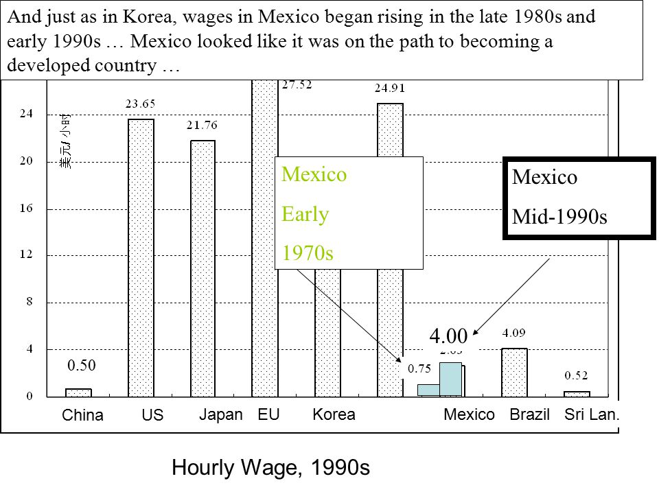 Mexico Mexico Early Mid-1990s 1970s 4.00 Hourly Wage, 1990s
