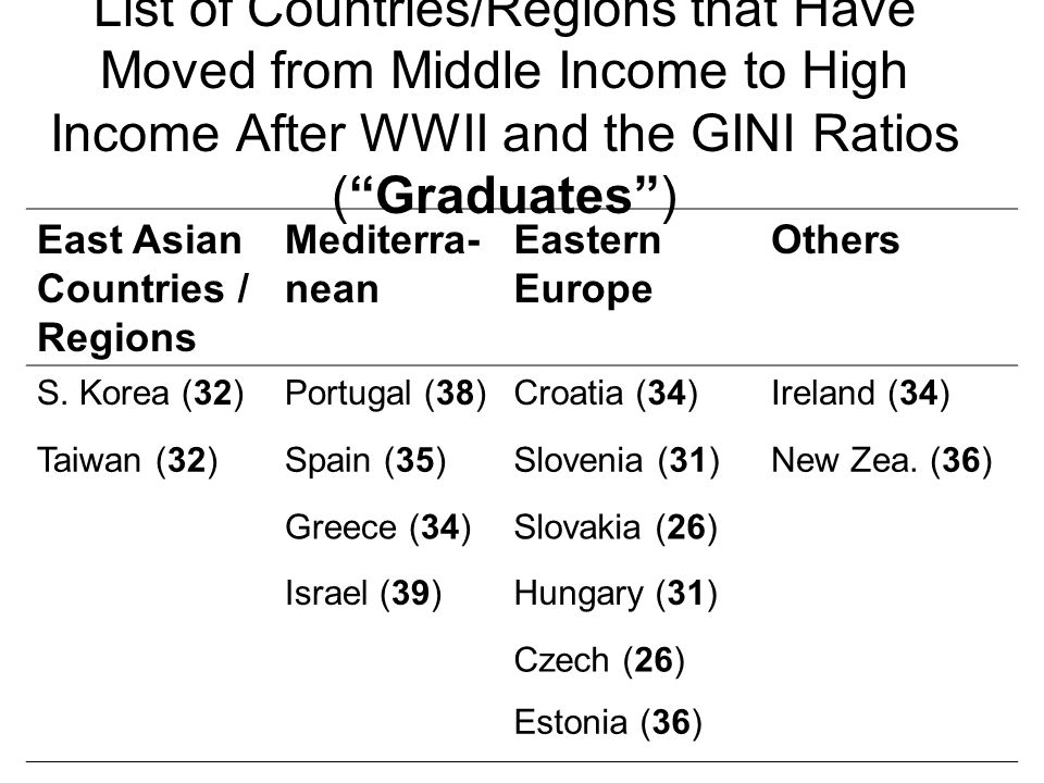 List of Countries/Regions that Have Moved from Middle Income to High Income After WWII and the GINI Ratios ( Graduates )
