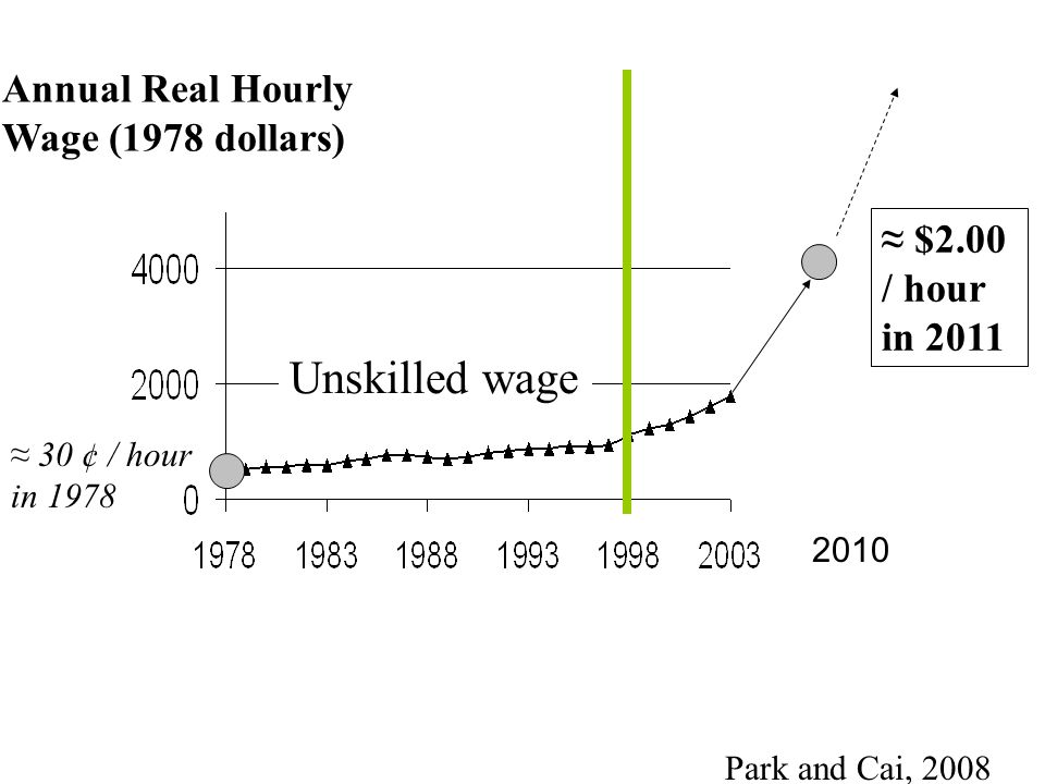 Unskilled wage Annual Real Hourly Wage (1978 dollars)