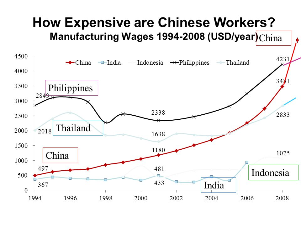 Source: International Labor Organization LABORSTA Database